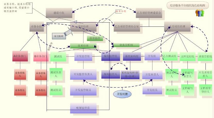 综合服务平台组织角色结构图